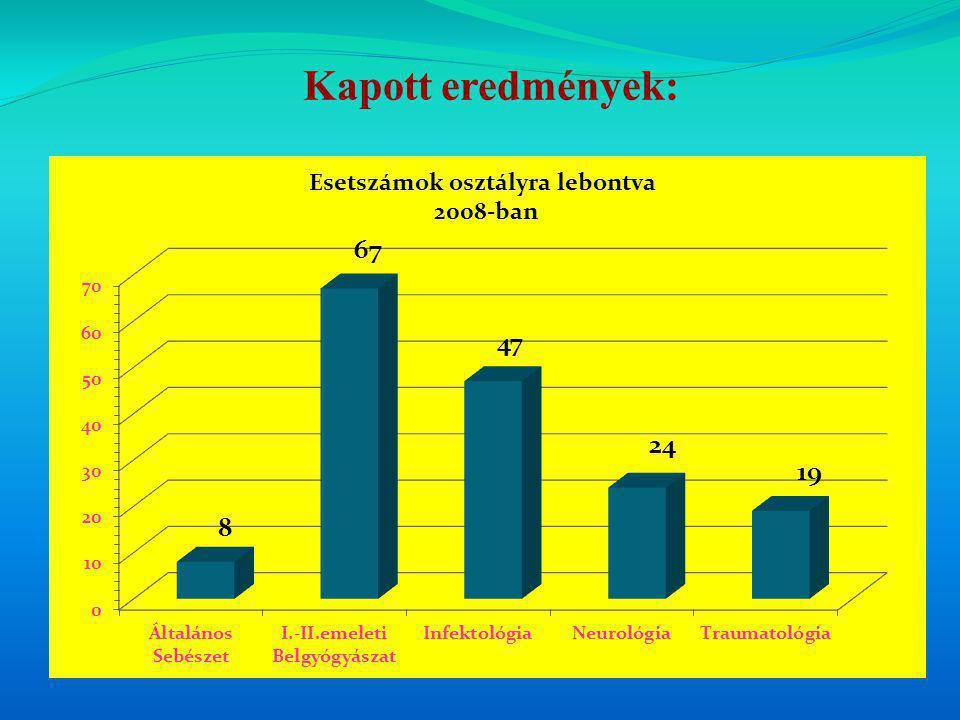 Kapott eredmények: