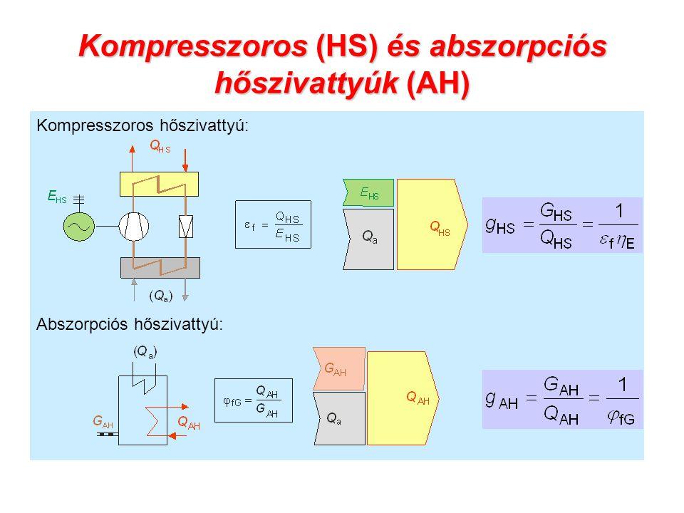 Kompresszoros (HS) és abszorpciós hőszivattyúk (AH)