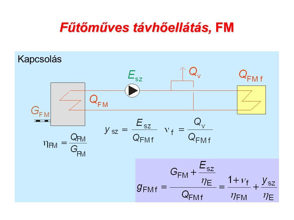 Fűtőműves távhőellátás, FM