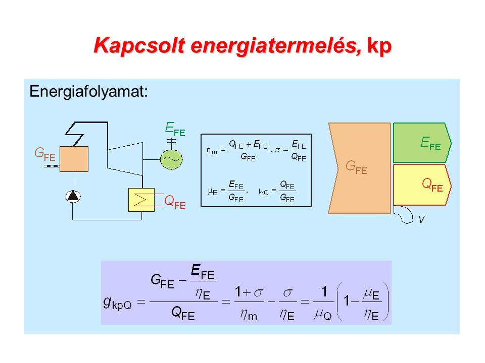 Kapcsolt energiatermelés, kp