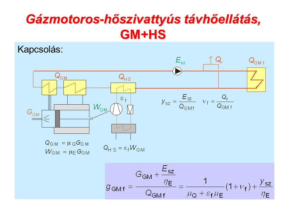 Gázmotoros-hőszivattyús távhőellátás, GM+HS