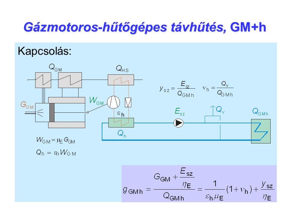 Gázmotoros-hűtőgépes távhűtés, GM+h