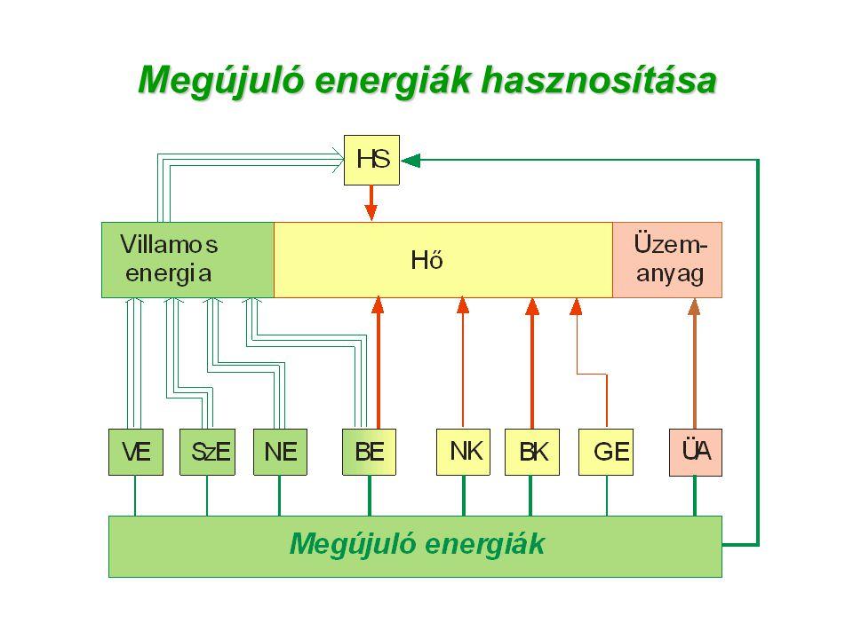 Megújuló energiák hasznosítása