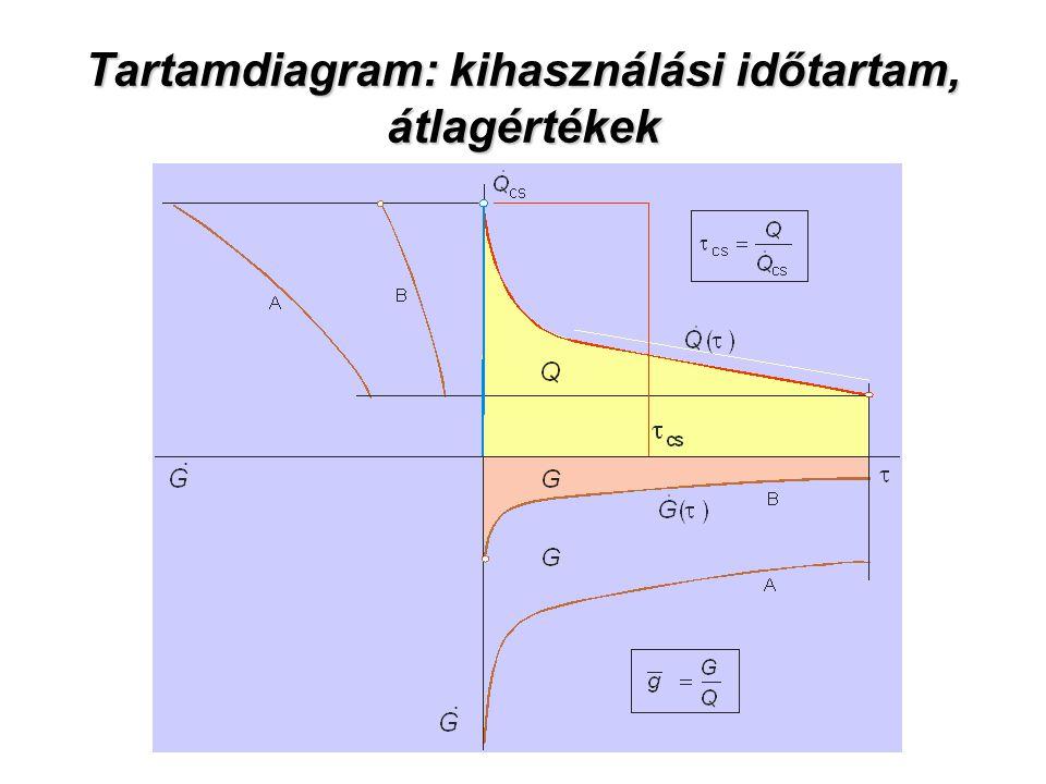 Tartamdiagram: kihasználási időtartam, átlagértékek