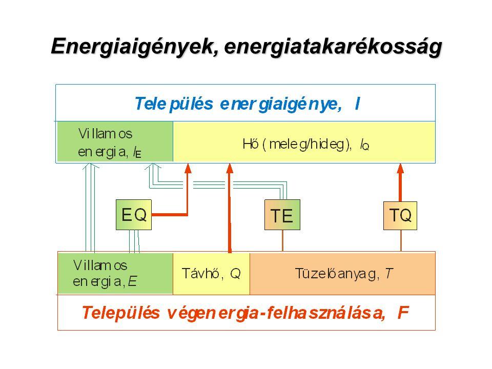 Energiaigények, energiatakarékosság