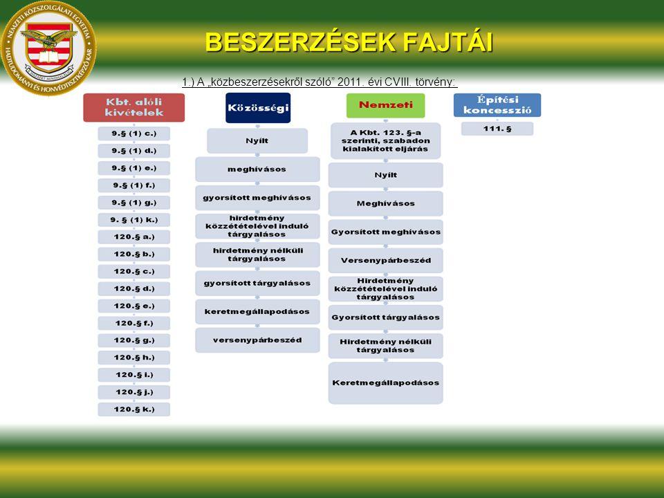 """BESZERZÉSEK FAJTÁI 1.) A """"közbeszerzésekről szóló 2011. évi CVIII. törvény:"""