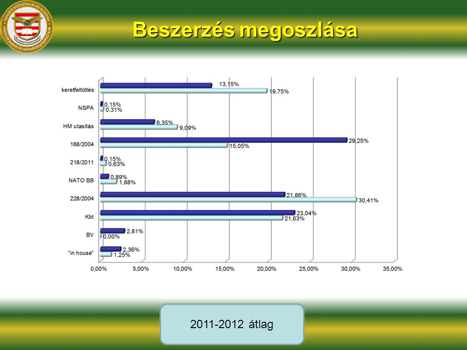 Beszerzés megoszlása 2011-2012 átlag