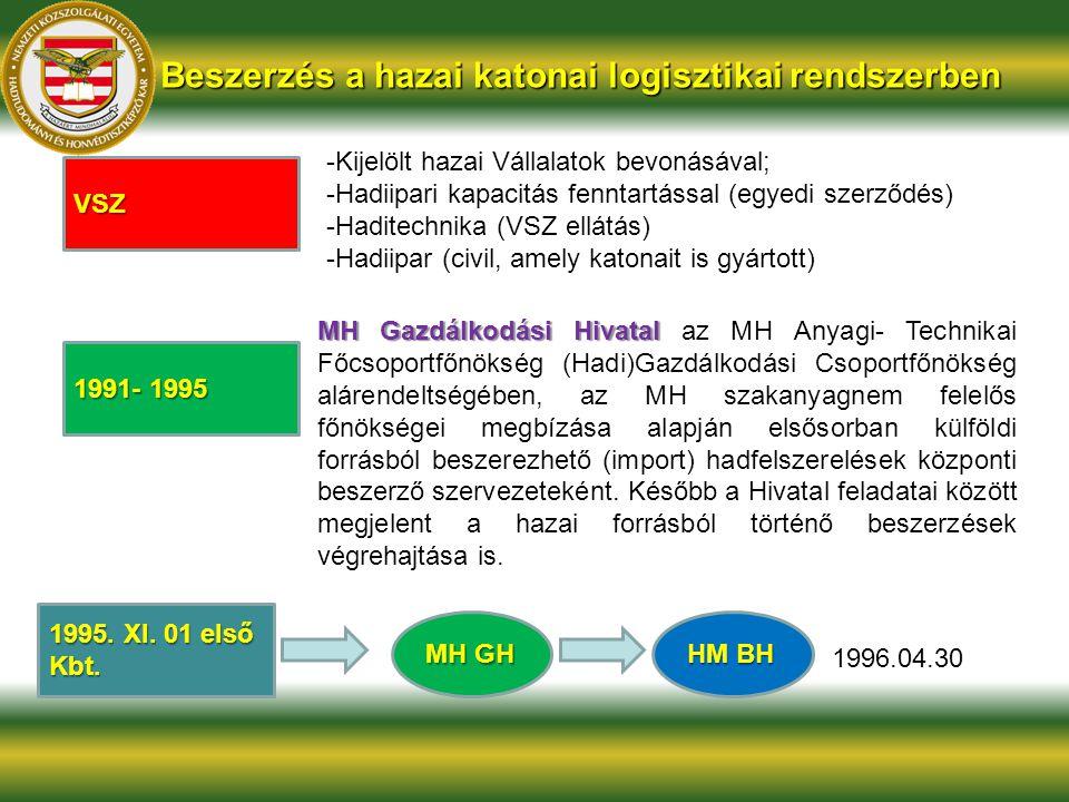 Beszerzés a hazai katonai logisztikai rendszerben