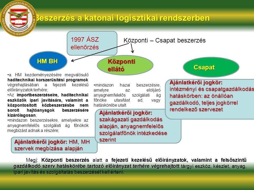 Beszerzés a katonai logisztikai rendszerben