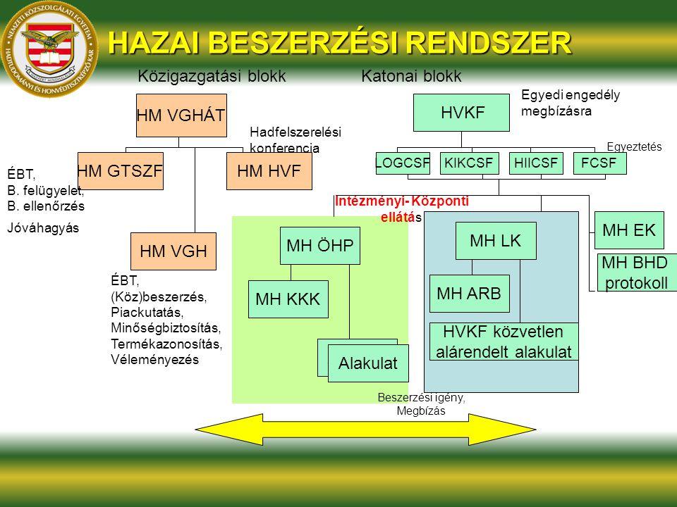 HAZAI BESZERZÉSI RENDSZER