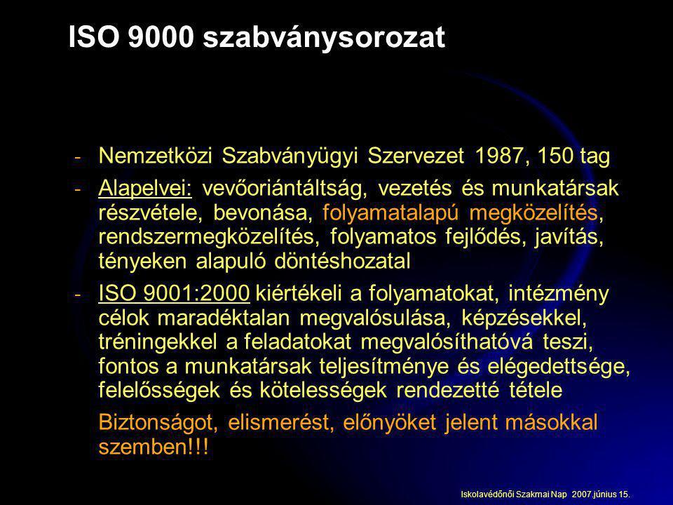 ISO 9000 szabványsorozat Nemzetközi Szabványügyi Szervezet 1987, 150 tag.