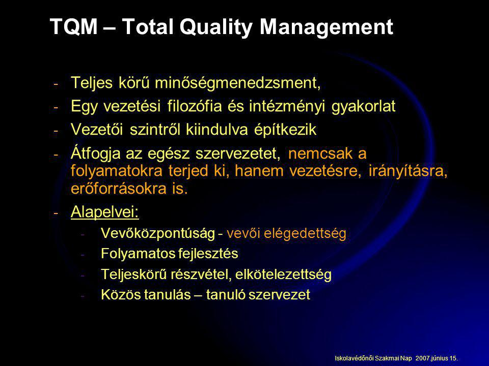 TQM – Total Quality Management