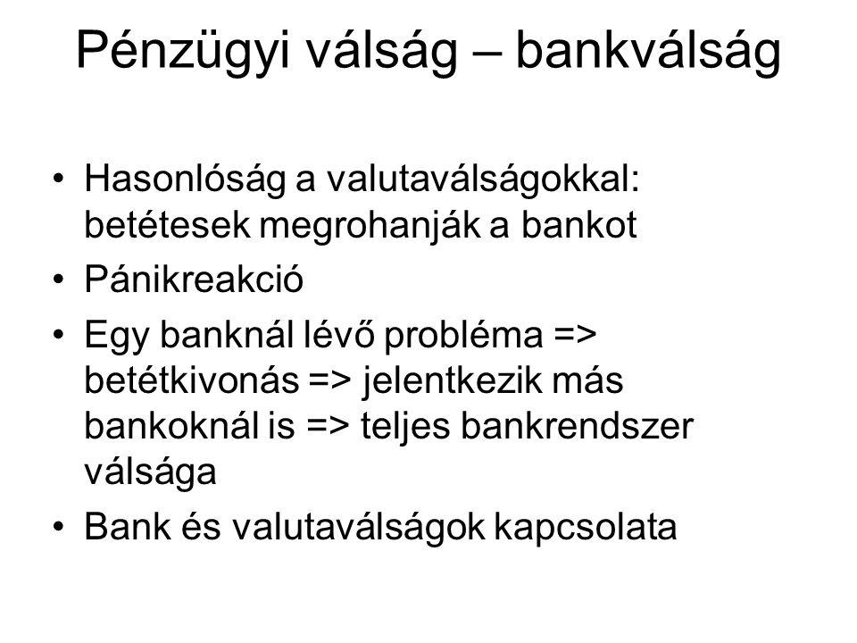 Pénzügyi válság – bankválság