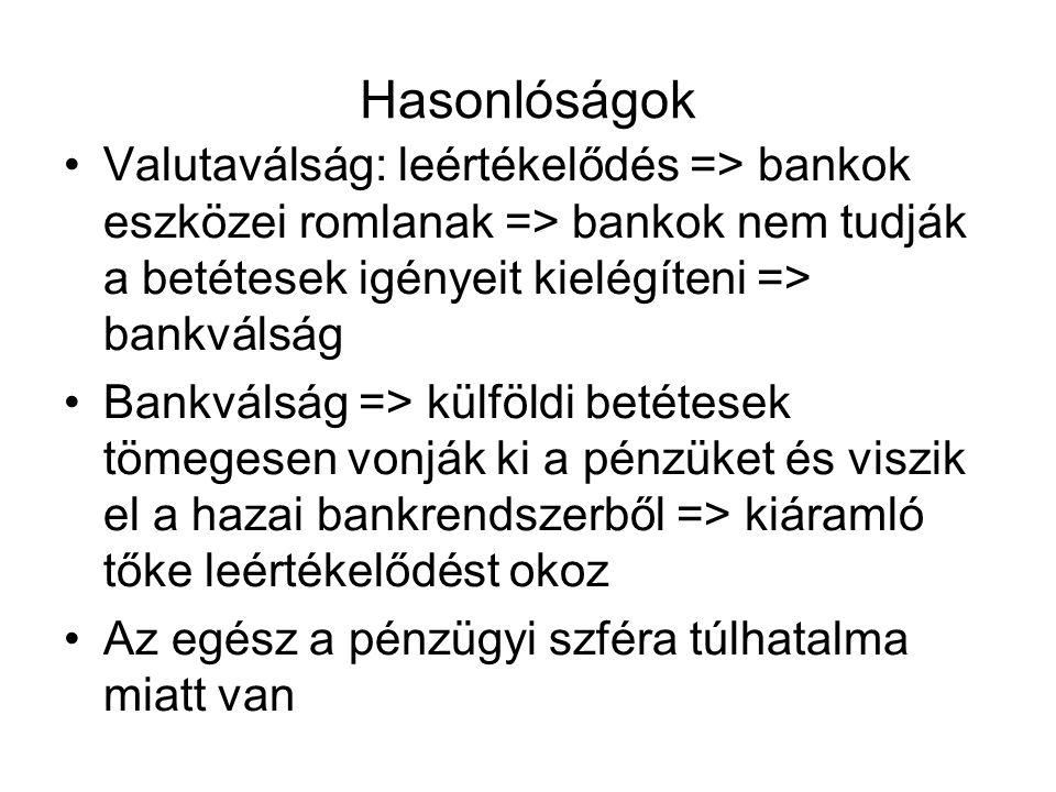 Hasonlóságok Valutaválság: leértékelődés => bankok eszközei romlanak => bankok nem tudják a betétesek igényeit kielégíteni => bankválság.