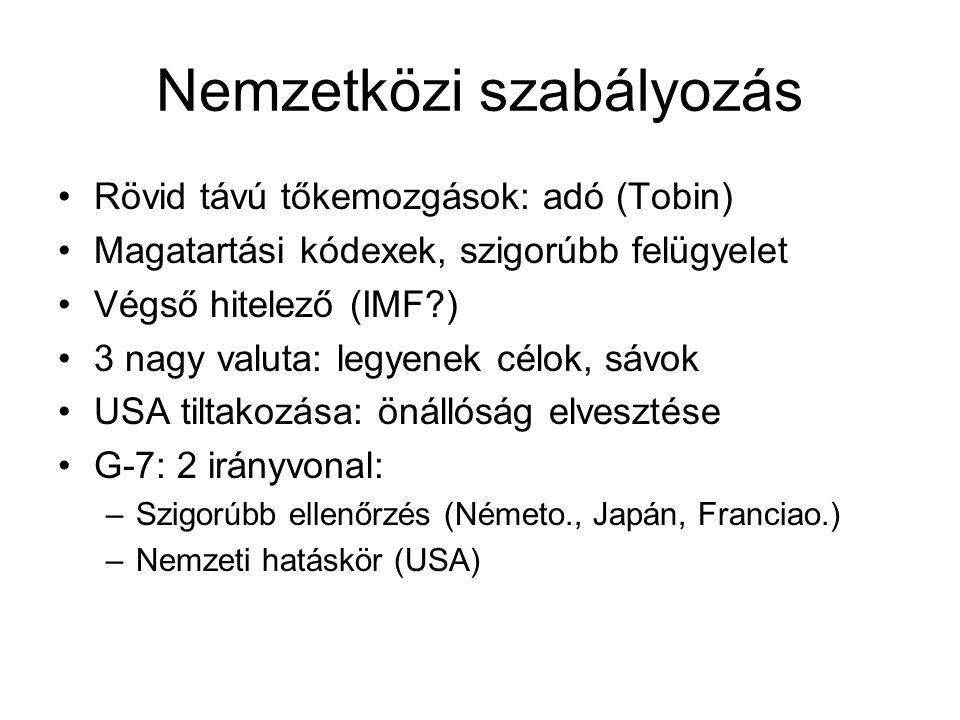 Nemzetközi szabályozás