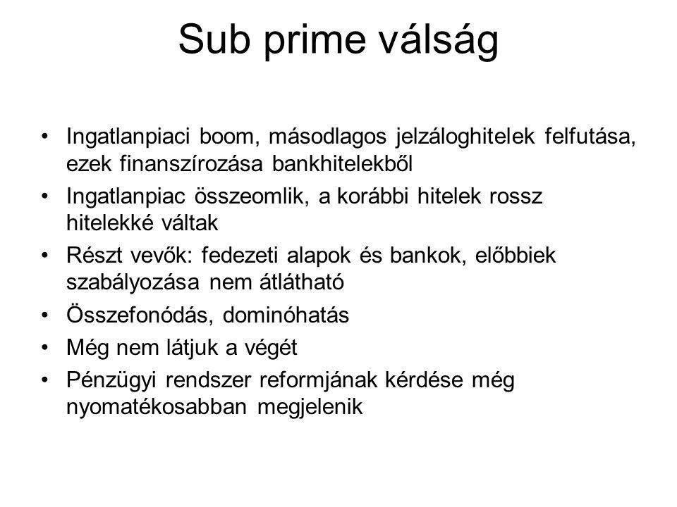 Sub prime válság Ingatlanpiaci boom, másodlagos jelzáloghitelek felfutása, ezek finanszírozása bankhitelekből.