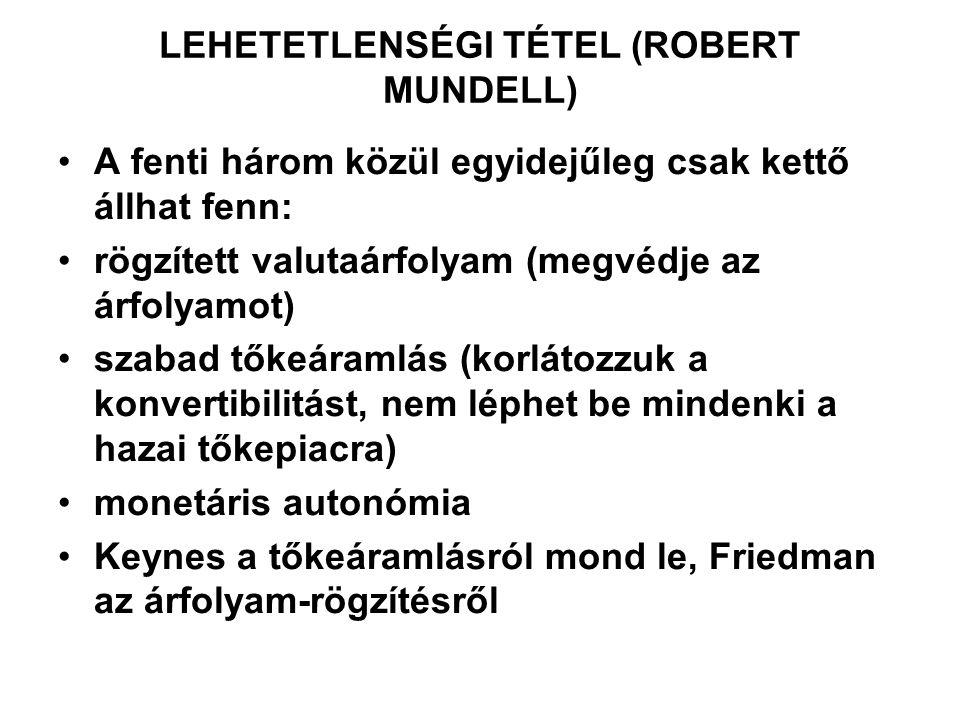 LEHETETLENSÉGI TÉTEL (ROBERT MUNDELL)