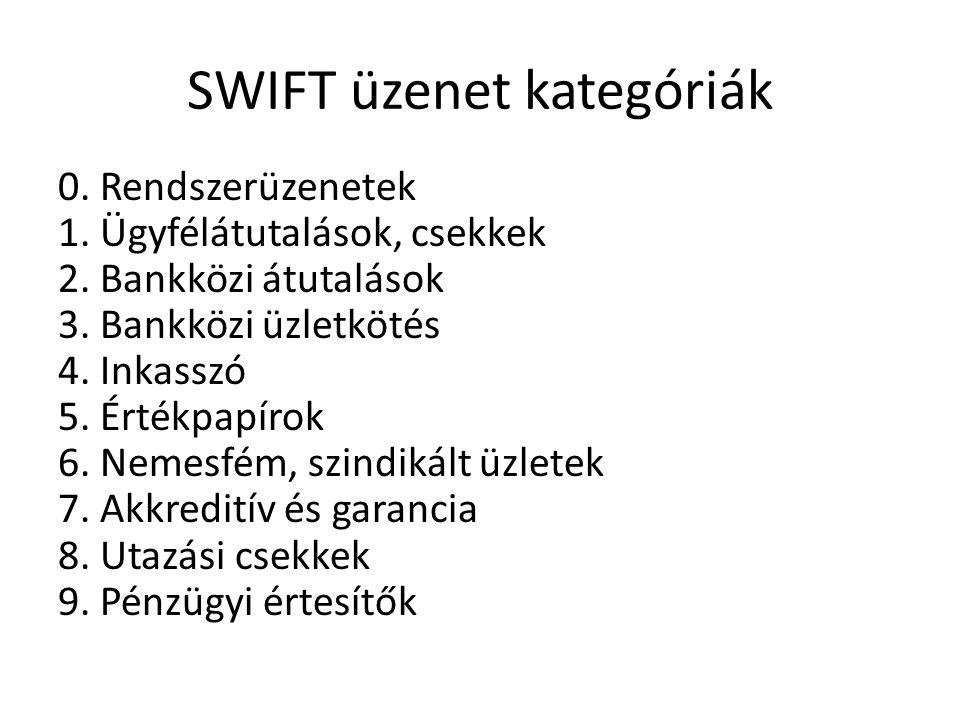 SWIFT üzenet kategóriák