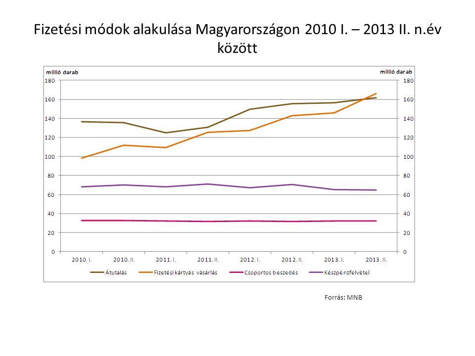 Fizetési módok alakulása Magyarországon 2010 I. – 2013 II. n.év között