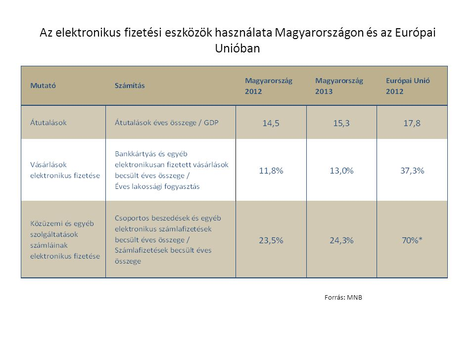Az elektronikus fizetési eszközök használata Magyarországon és az Európai Unióban