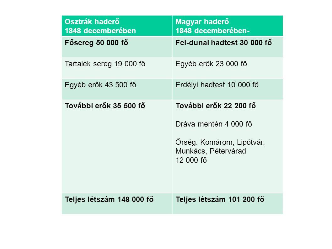 Osztrák haderő 1848 decemberében. Magyar haderő. 1848 decemberében- Fősereg 50 000 fő. Fel-dunai hadtest 30 000 fő.