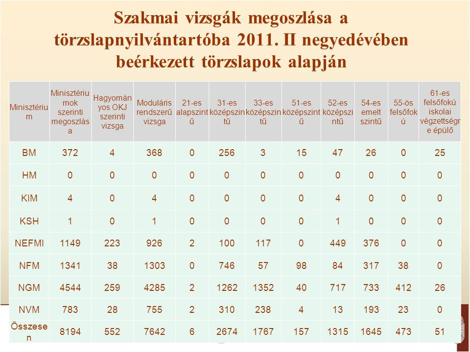 Szakmai vizsgák megoszlása a törzslapnyilvántartóba 2011
