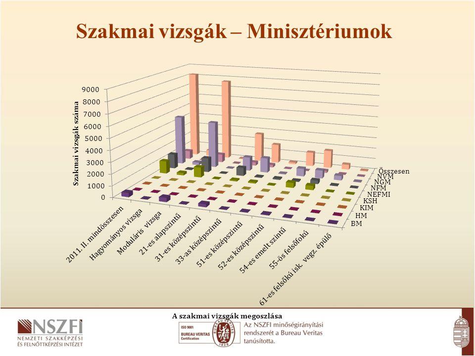 Szakmai vizsgák – Minisztériumok