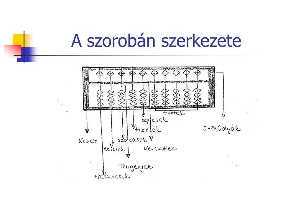 A szorobán szerkezete