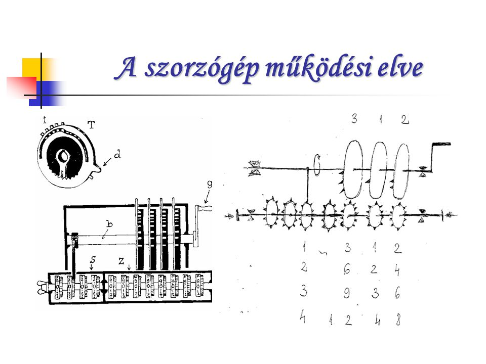 A szorzógép működési elve