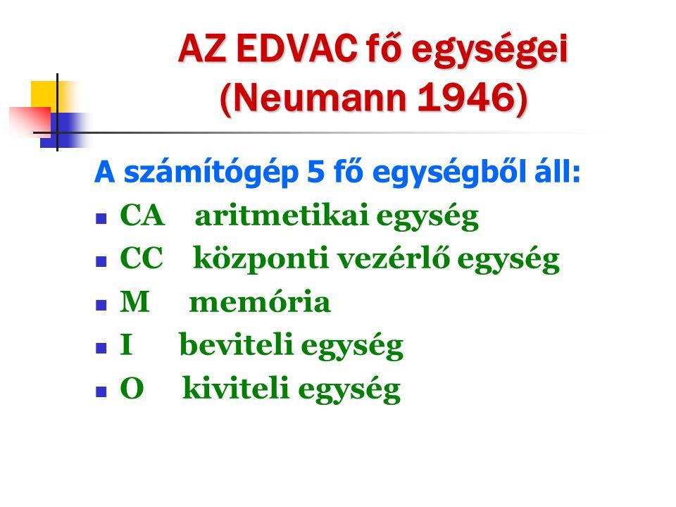 AZ EDVAC fő egységei (Neumann 1946)