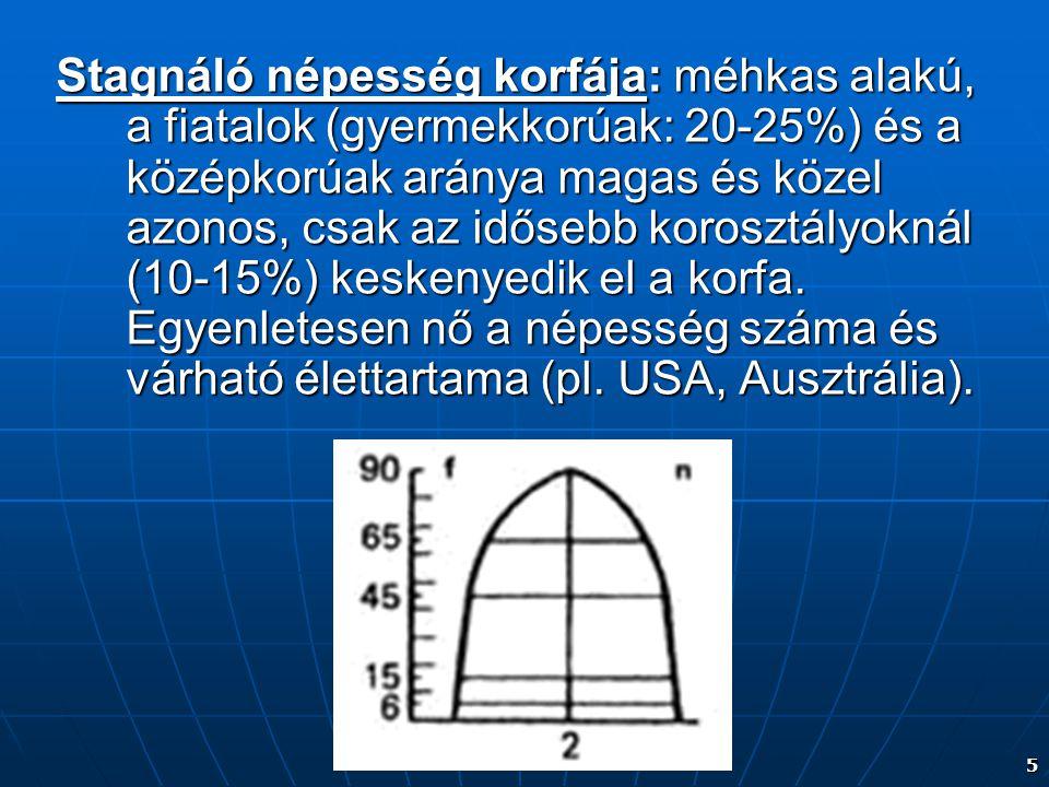 Stagnáló népesség korfája: méhkas alakú, a fiatalok (gyermekkorúak: 20-25%) és a középkorúak aránya magas és közel azonos, csak az idősebb korosztályoknál (10-15%) keskenyedik el a korfa.
