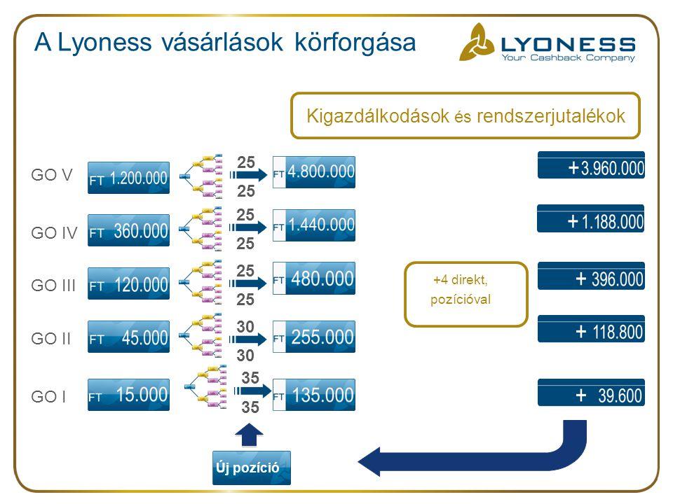 A Lyoness vásárlások körforgása