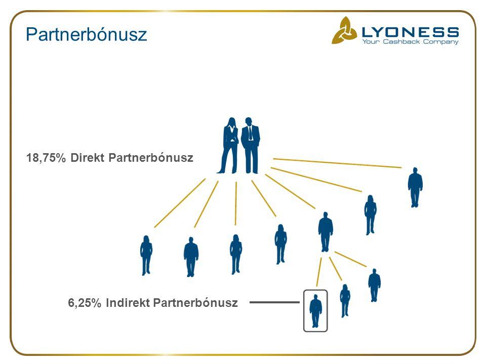 Partnerbónusz 18,75% Direkt Partnerbónusz 6,25% Indirekt Partnerbónusz