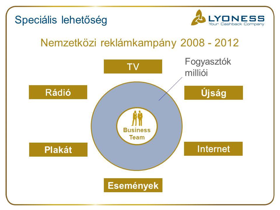 Nemzetközi reklámkampány 2008 - 2012