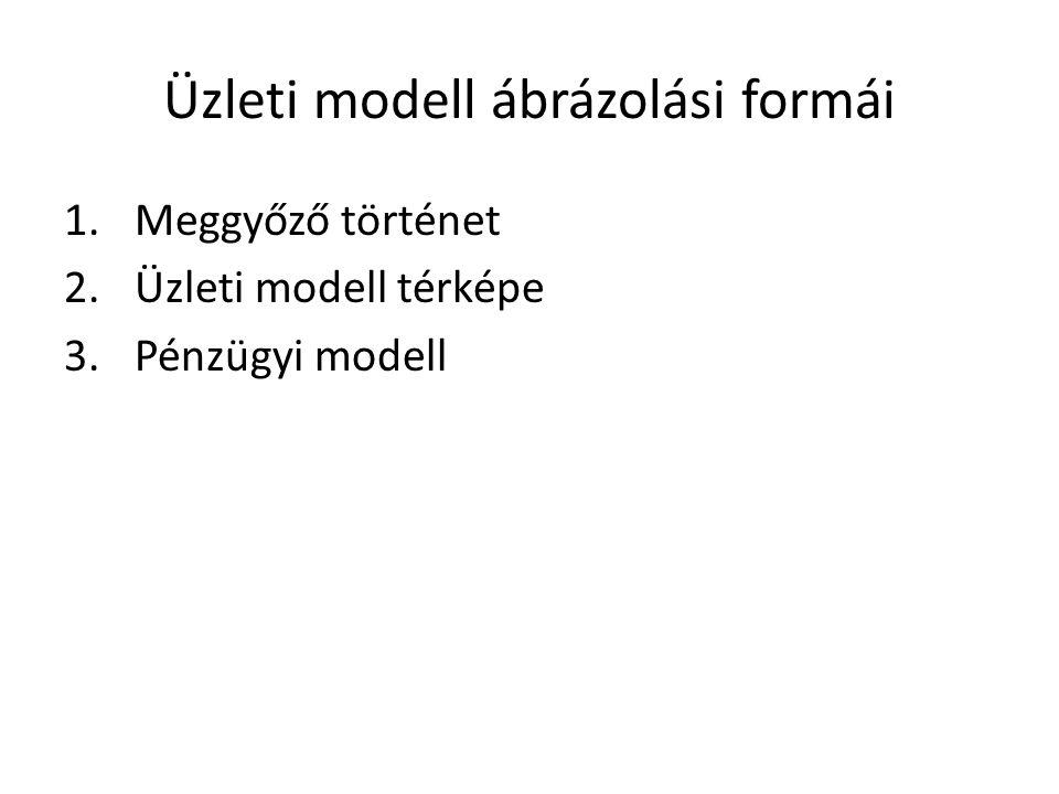 Üzleti modell ábrázolási formái