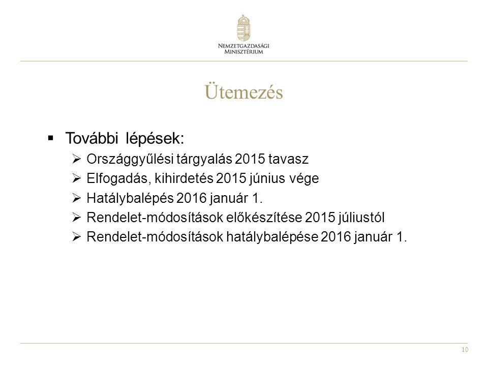 Ütemezés További lépések: Országgyűlési tárgyalás 2015 tavasz