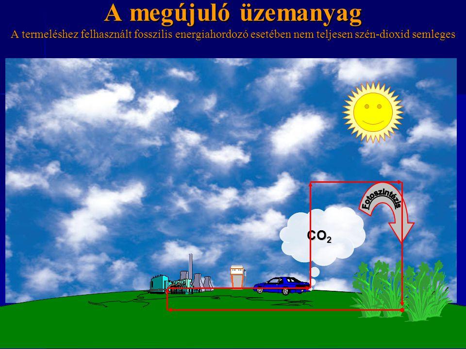 A megújuló üzemanyag A termeléshez felhasznált fosszilis energiahordozó esetében nem teljesen szén-dioxid semleges