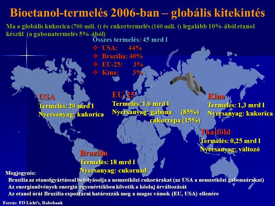 Bioetanol-termelés 2006-ban – globális kitekintés