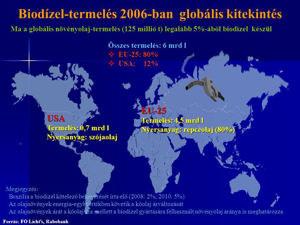 Biodízel-termelés 2006-ban globális kitekintés