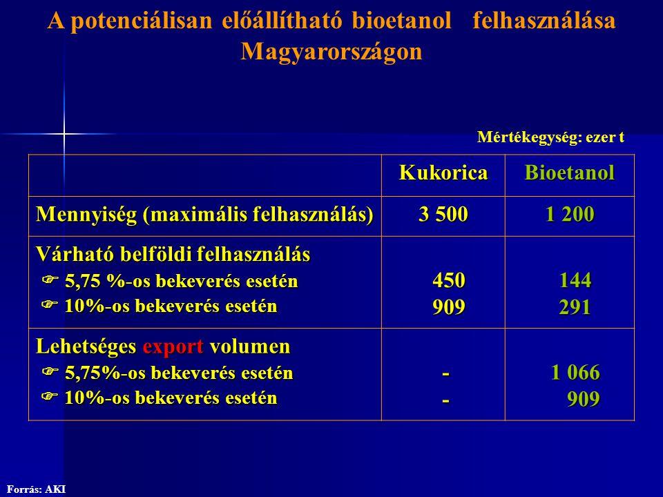 A potenciálisan előállítható bioetanol felhasználása Magyarországon