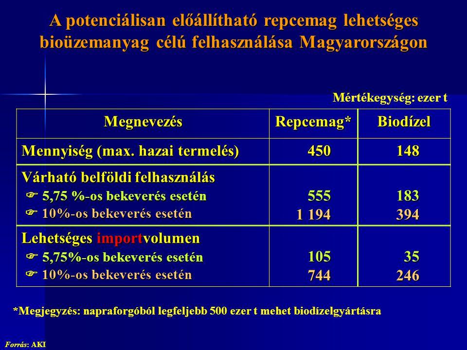 A potenciálisan előállítható repcemag lehetséges bioüzemanyag célú felhasználása Magyarországon