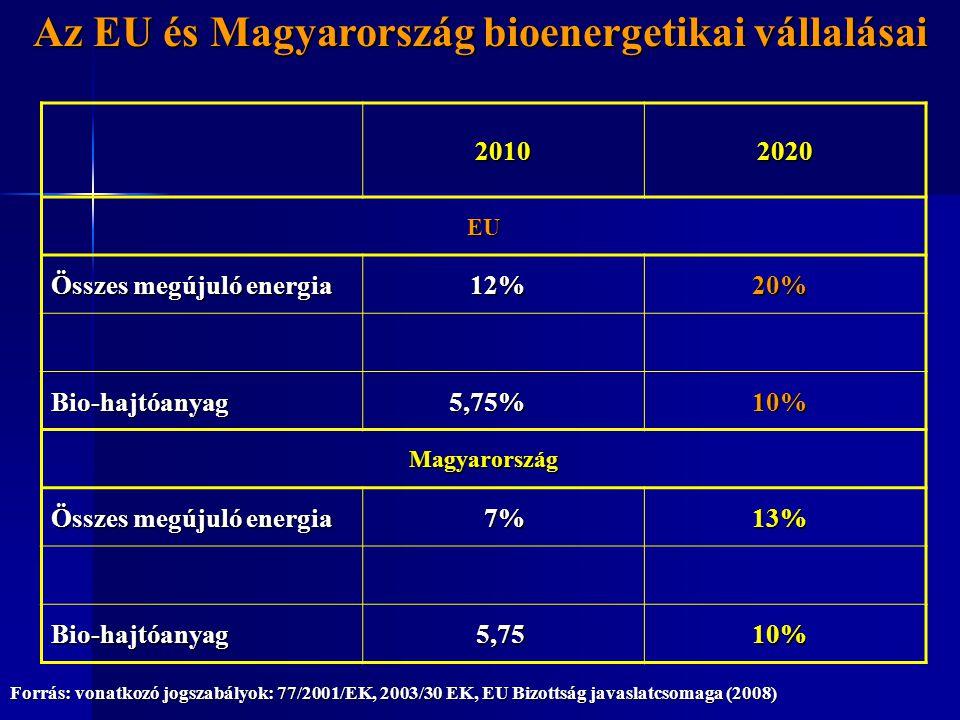Az EU és Magyarország bioenergetikai vállalásai
