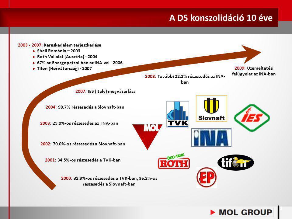 A DS konszolidáció 10 éve 2003 - 2007: Kereskedelem terjeszkedése