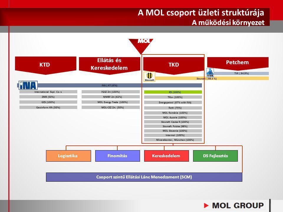 A MOL csoport üzleti struktúrája A működési környezet