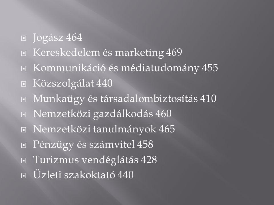 Jogász 464 Kereskedelem és marketing 469. Kommunikáció és médiatudomány 455. Közszolgálat 440. Munkaügy és társadalombiztosítás 410.