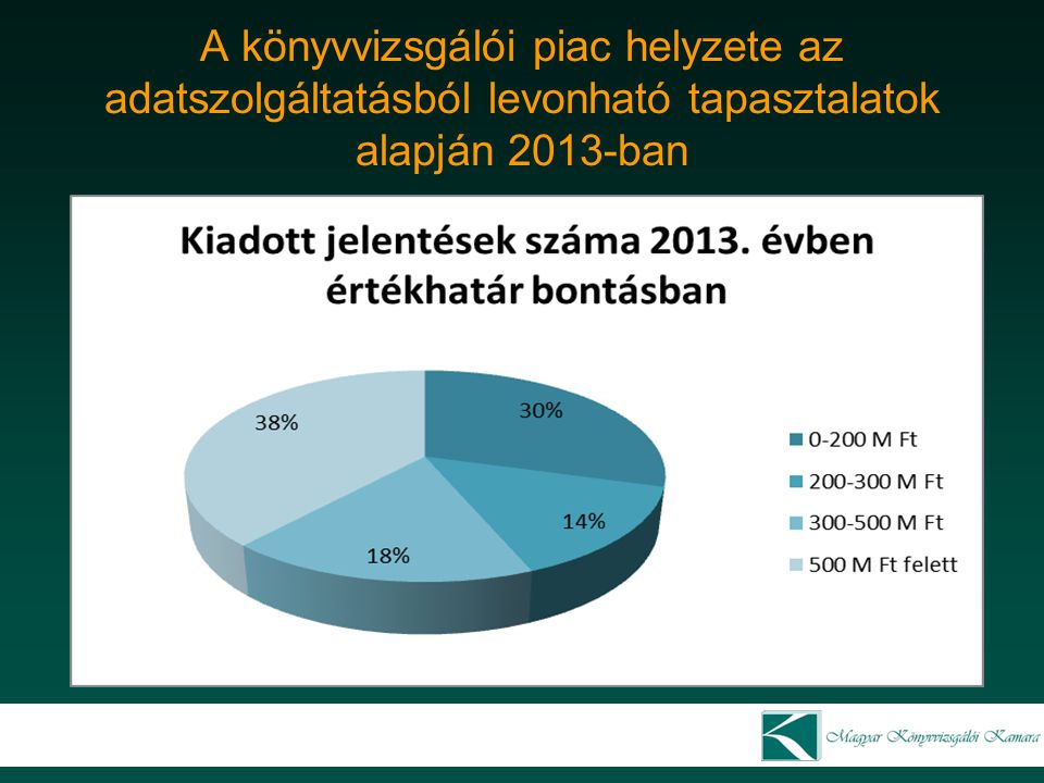 A könyvvizsgálói piac helyzete az adatszolgáltatásból levonható tapasztalatok alapján 2013-ban