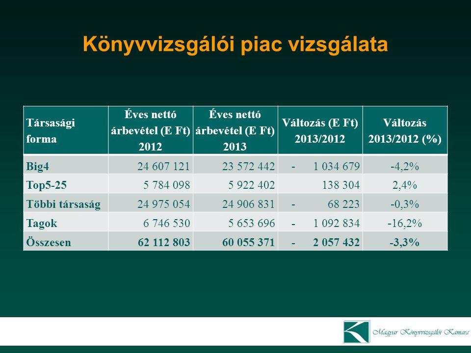 Könyvvizsgálói piac vizsgálata
