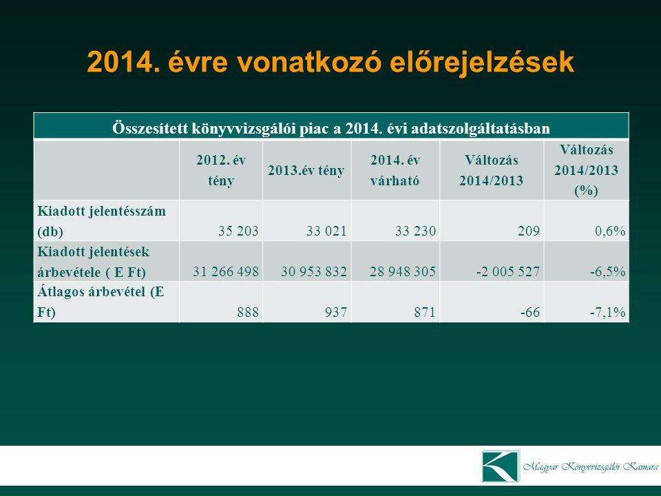 2014. évre vonatkozó előrejelzések