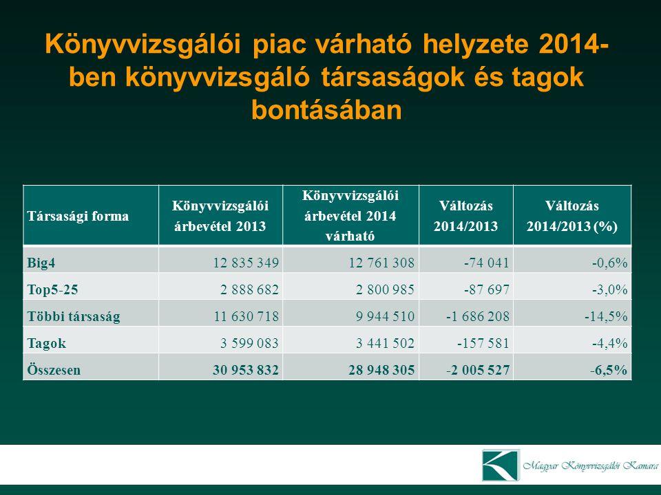 Könyvvizsgálói árbevétel 2013 Könyvvizsgálói árbevétel 2014 várható