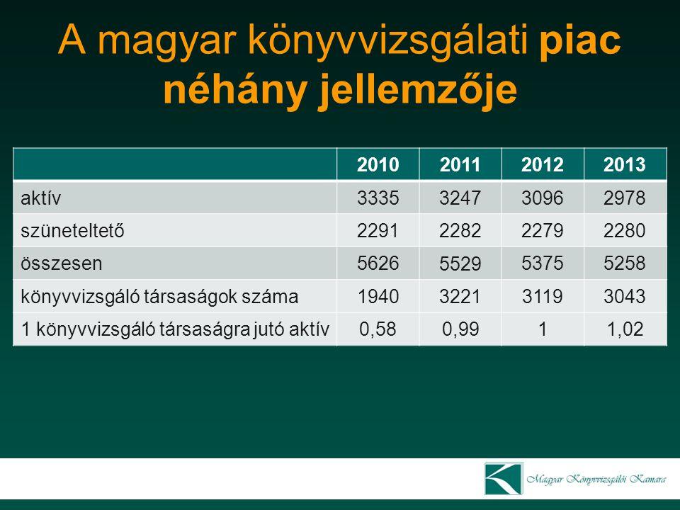 A magyar könyvvizsgálati piac néhány jellemzője